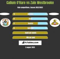 Callum O'Hare vs Zain Westbrooke h2h player stats