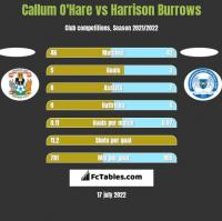 Callum O'Hare vs Harrison Burrows h2h player stats