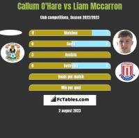 Callum O'Hare vs Liam Mccarron h2h player stats