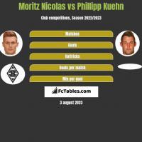 Moritz Nicolas vs Phillipp Kuehn h2h player stats