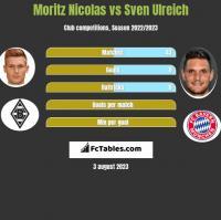 Moritz Nicolas vs Sven Ulreich h2h player stats