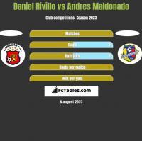 Daniel Rivillo vs Andres Maldonado h2h player stats