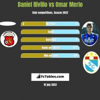 Daniel Rivillo vs Omar Merlo h2h player stats