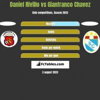 Daniel Rivillo vs Gianfranco Chavez h2h player stats