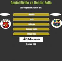 Daniel Rivillo vs Hector Bello h2h player stats