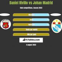 Daniel Rivillo vs Johan Madrid h2h player stats