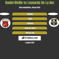 Daniel Rivillo vs Leonardo De La Hoz h2h player stats