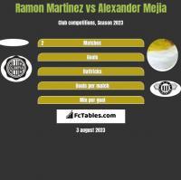 Ramon Martinez vs Alexander Mejia h2h player stats