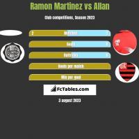 Ramon Martinez vs Allan h2h player stats