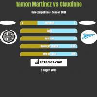 Ramon Martinez vs Claudinho h2h player stats