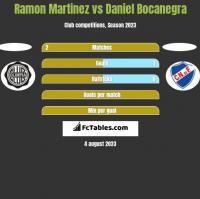 Ramon Martinez vs Daniel Bocanegra h2h player stats
