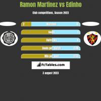 Ramon Martinez vs Edinho h2h player stats