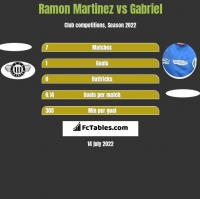 Ramon Martinez vs Gabriel h2h player stats
