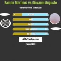 Ramon Martinez vs Giovanni Augusto h2h player stats