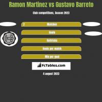 Ramon Martinez vs Gustavo Barreto h2h player stats