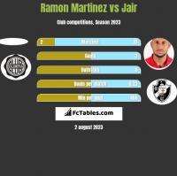 Ramon Martinez vs Jair h2h player stats