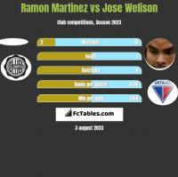 Ramon Martinez vs Jose Welison h2h player stats