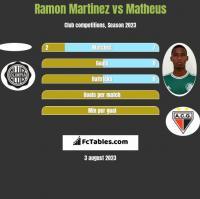 Ramon Martinez vs Matheus h2h player stats