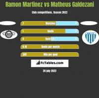 Ramon Martinez vs Matheus Galdezani h2h player stats