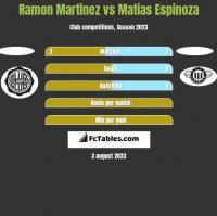 Ramon Martinez vs Matias Espinoza h2h player stats