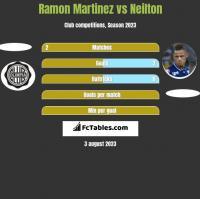 Ramon Martinez vs Neilton h2h player stats