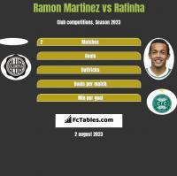 Ramon Martinez vs Rafinha h2h player stats