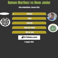 Ramon Martinez vs Rene Junior h2h player stats