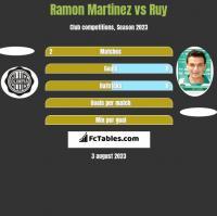 Ramon Martinez vs Ruy h2h player stats