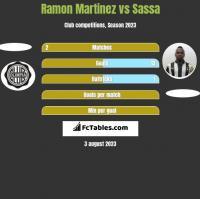 Ramon Martinez vs Sassa h2h player stats