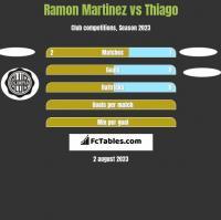 Ramon Martinez vs Thiago h2h player stats