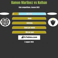 Ramon Martinez vs Nathan h2h player stats