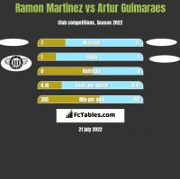 Ramon Martinez vs Artur Guimaraes h2h player stats