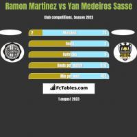 Ramon Martinez vs Yan Medeiros Sasse h2h player stats