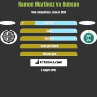 Ramon Martinez vs Robson h2h player stats