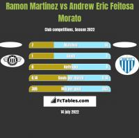Ramon Martinez vs Andrew Eric Feitosa Morato h2h player stats