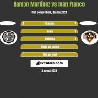 Ramon Martinez vs Ivan Franco h2h player stats
