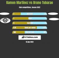 Ramon Martinez vs Bruno Tubarao h2h player stats