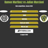 Ramon Martinez vs Julian Marcioni h2h player stats