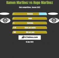 Ramon Martinez vs Hugo Martinez h2h player stats