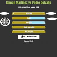 Ramon Martinez vs Pedro Delvalle h2h player stats