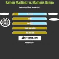Ramon Martinez vs Matheus Bueno h2h player stats