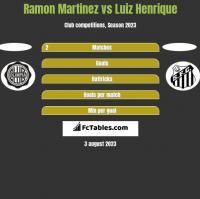 Ramon Martinez vs Luiz Henrique h2h player stats