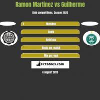 Ramon Martinez vs Guilherme h2h player stats