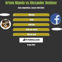Artem Mamin vs Alexander Denisov h2h player stats