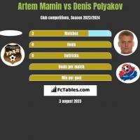 Artem Mamin vs Dzianis Palakou h2h player stats