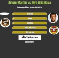 Artem Mamin vs Giya Grigalava h2h player stats