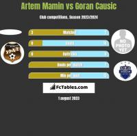 Artem Mamin vs Goran Causic h2h player stats