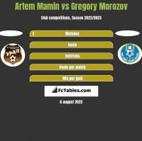Artem Mamin vs Gregory Morozov h2h player stats