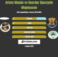 Artem Mamin vs Hoerdur Bjoergvin Magnusson h2h player stats