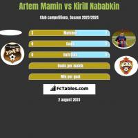 Artem Mamin vs Kirył Nababkin h2h player stats